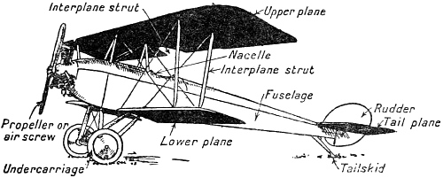 tractor biplane diagram
